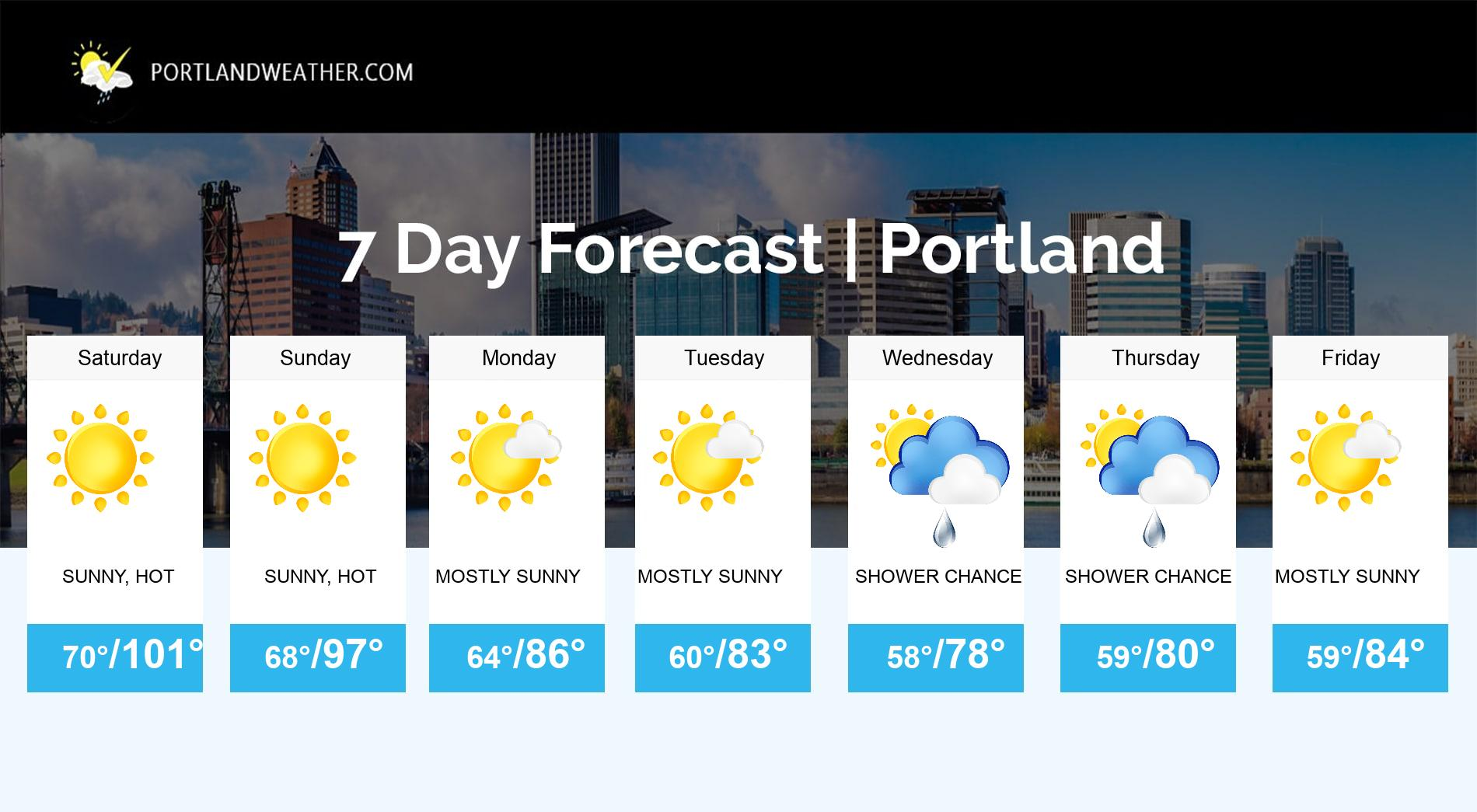 Portland Metro 7-Day Coast Weather Mt Hood Weather Gorge Weather NW