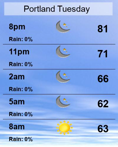 PDX Day Planner Forecast